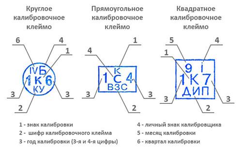Расшифровка калибровочного клейма